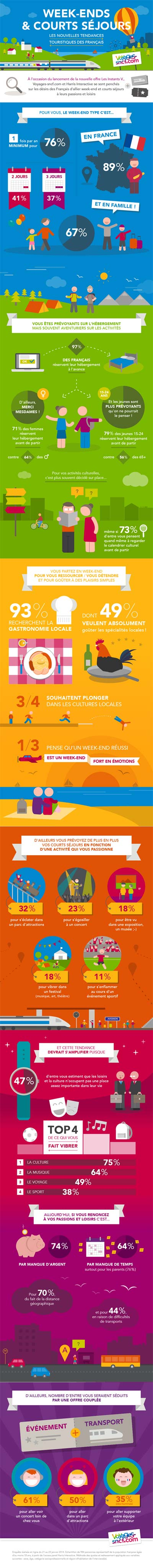 tourisme week end
